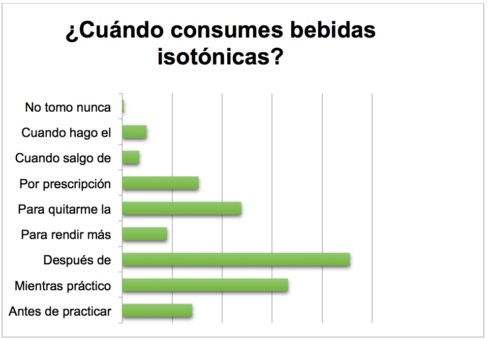 uando consumes bebidas isotonicas